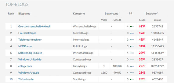 Screenshot: Blogcharts Eblogx